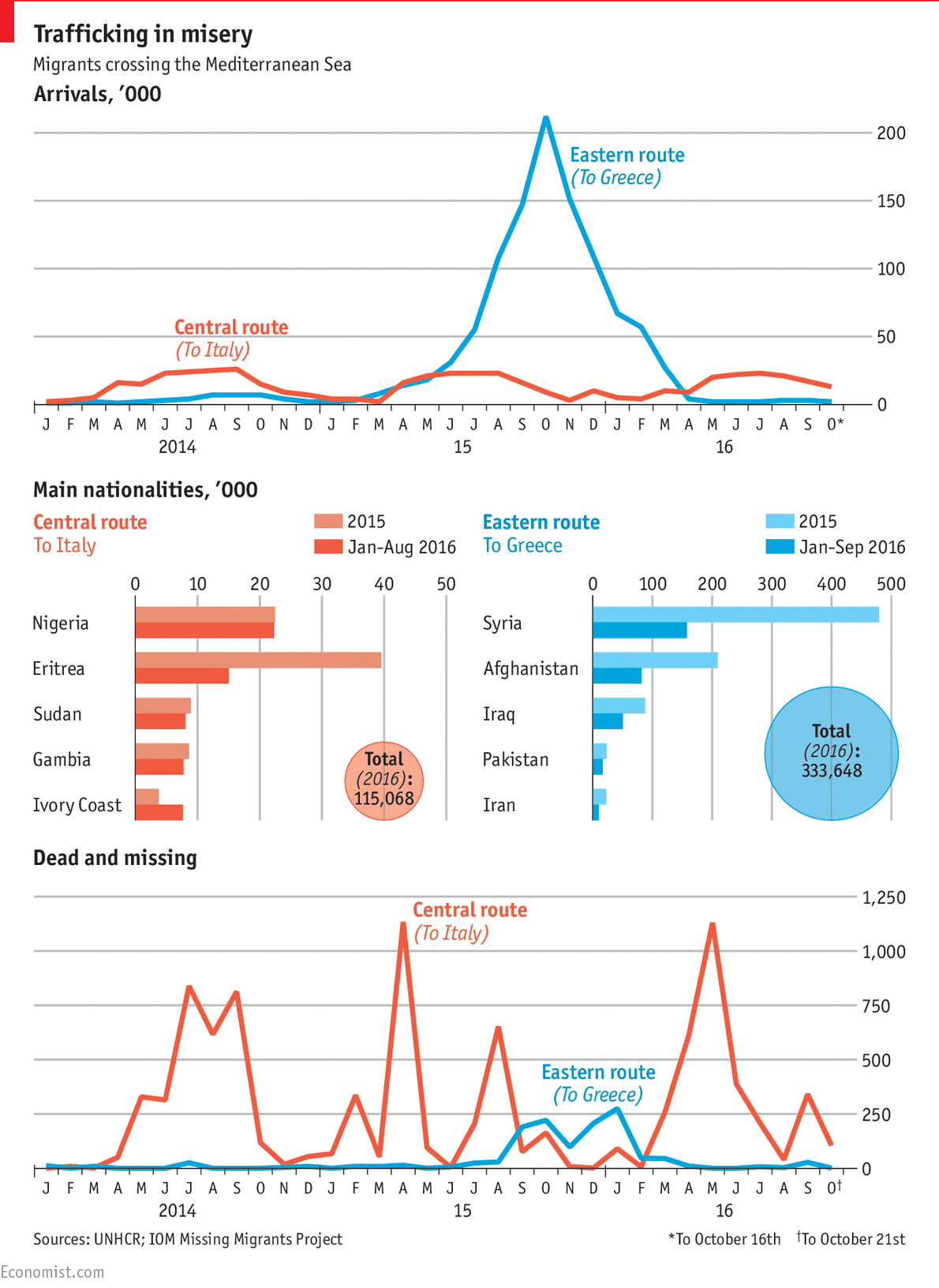 The dangerous migrant road to Europe