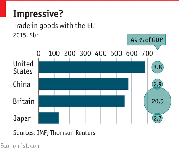 How much do China, Japan and America trade with the EU?