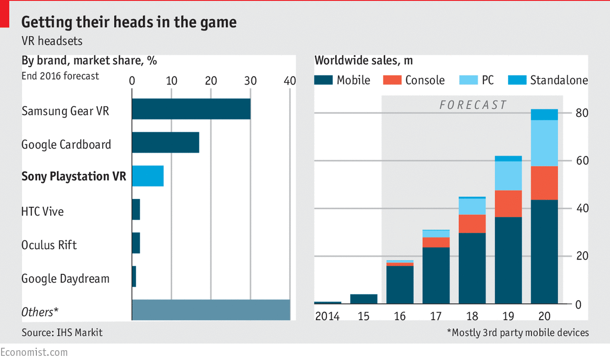 Which gaming company will dominate the virtual-reality market?