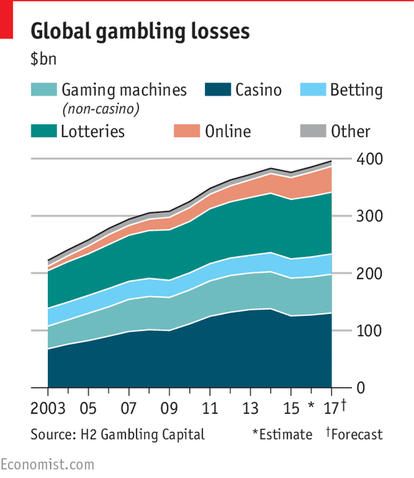 the fastest growing sector of casino gaming in the world is