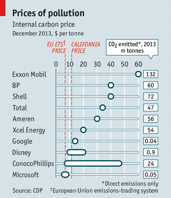 Internal Carbon Price (Credit: CDP) Click to enlarge.