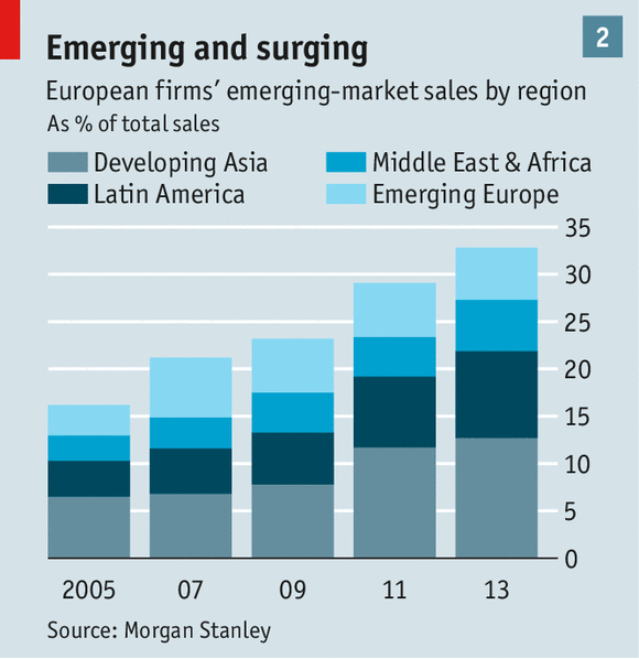 Does anyone know of a business that is emerging, or recently emerging into china.?