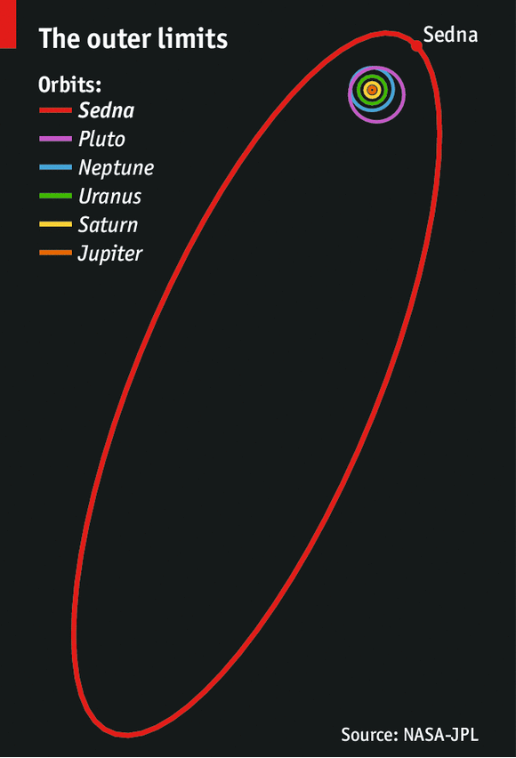 The outer solar system: Something new under the sun