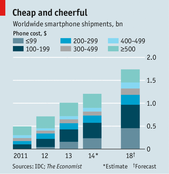 The rise of the cheap smartphone