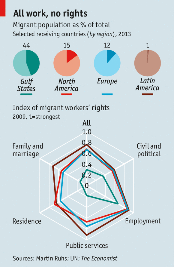 Chart titled 'All work, no rights'