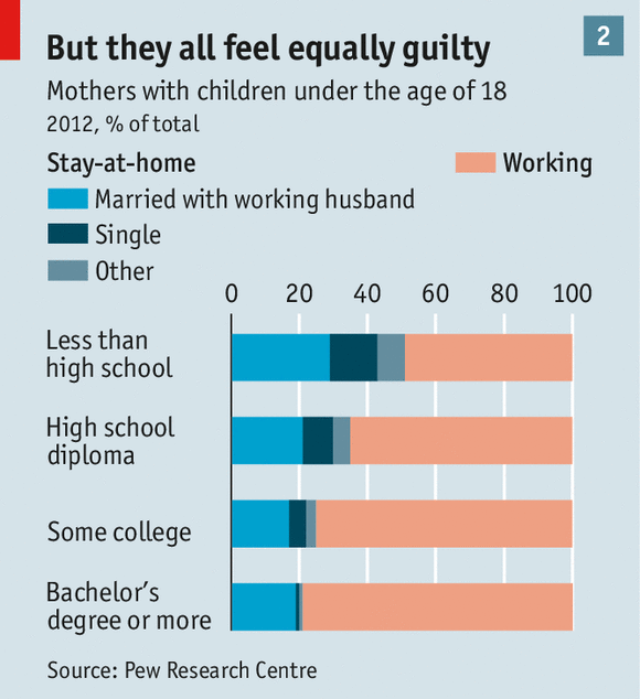 Chart 2 titled 'But they all feel equally guilty'