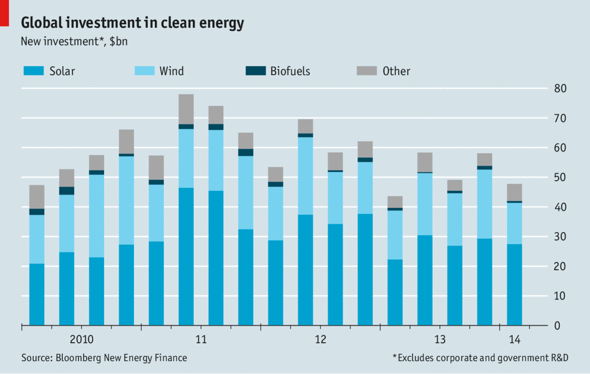 Global investment in clean energy | The Economist