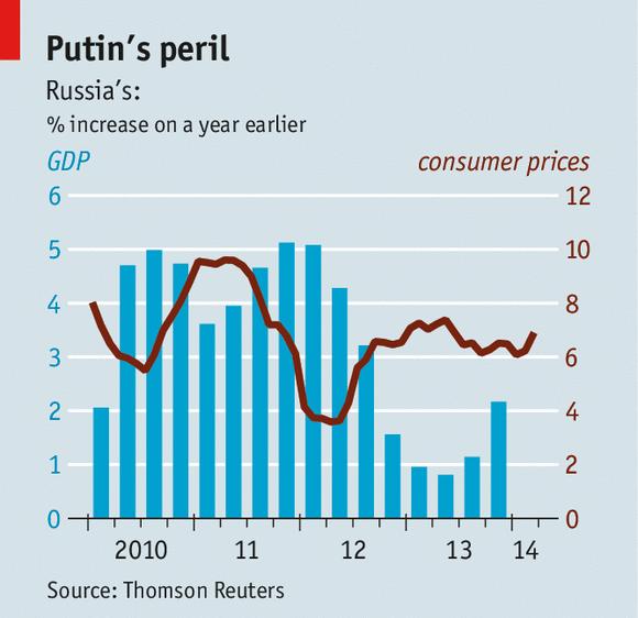 Russia Economic Outlook