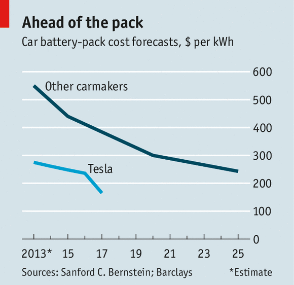 Assault On Batteries The Economist