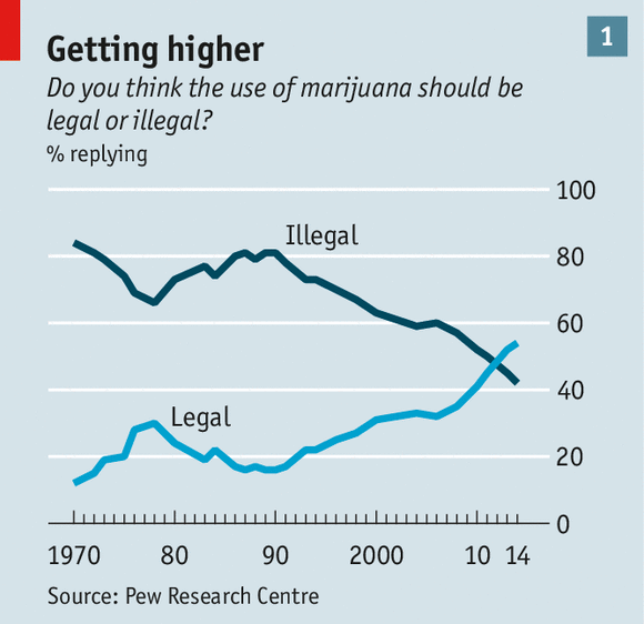 "legalization of marijuana analysis report We are grateful that anna's analysis and pew finds that 51 percent of americans report that they would ""feel the new politics of marijuana legalization 5."