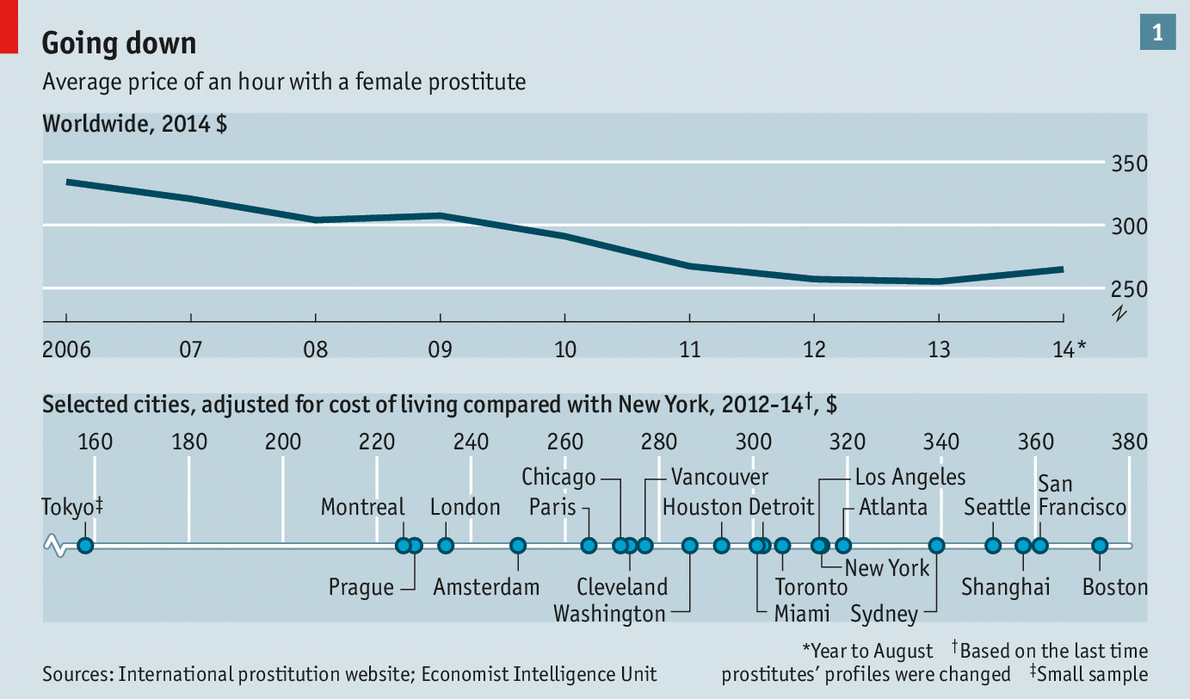 Prostitution and the internet