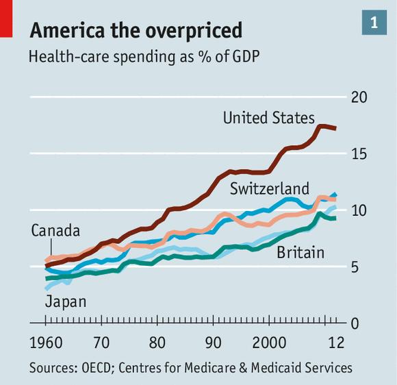 experimental medicine the economist