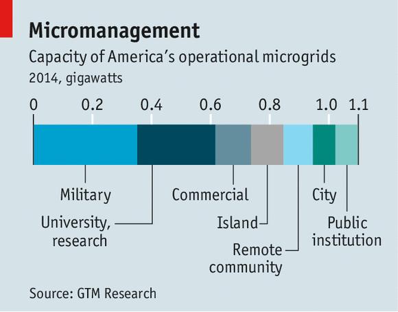 America's Power distribution: Grid unlocked