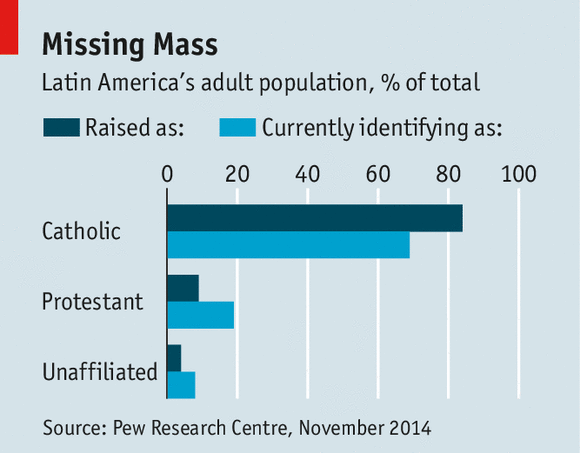 The Economist - What is driving the advance of evangelical Protestantism in Latin America?