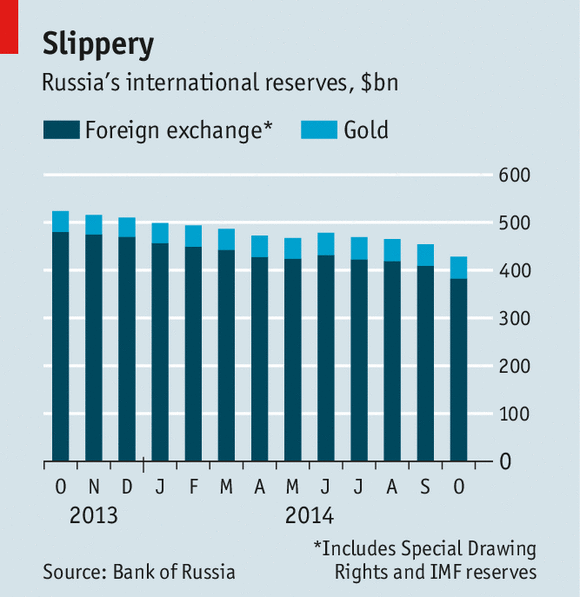 Forex reserves russia