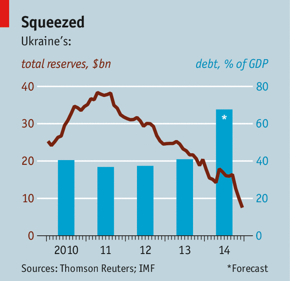 Ukraine forex reserves