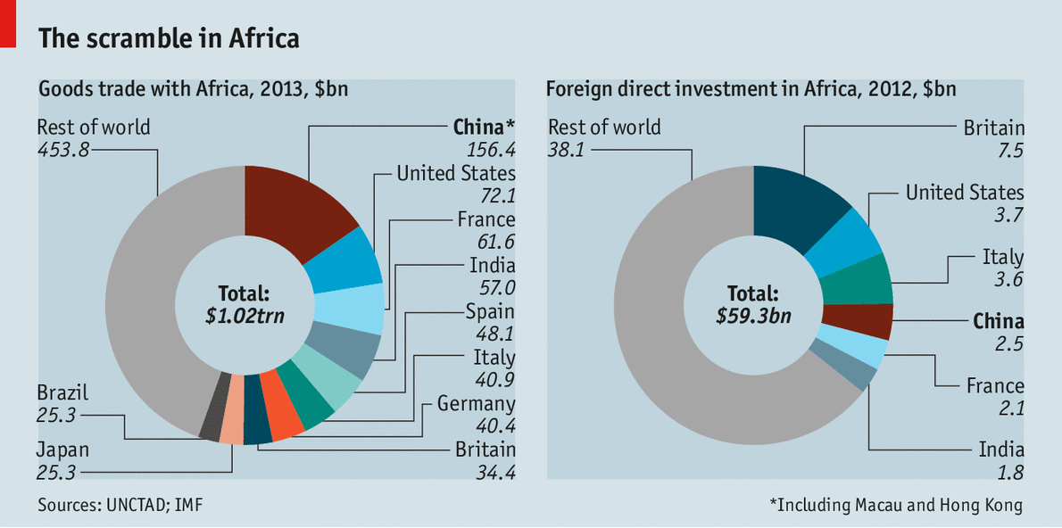 Asian foreign direct investment in Africa: towards a