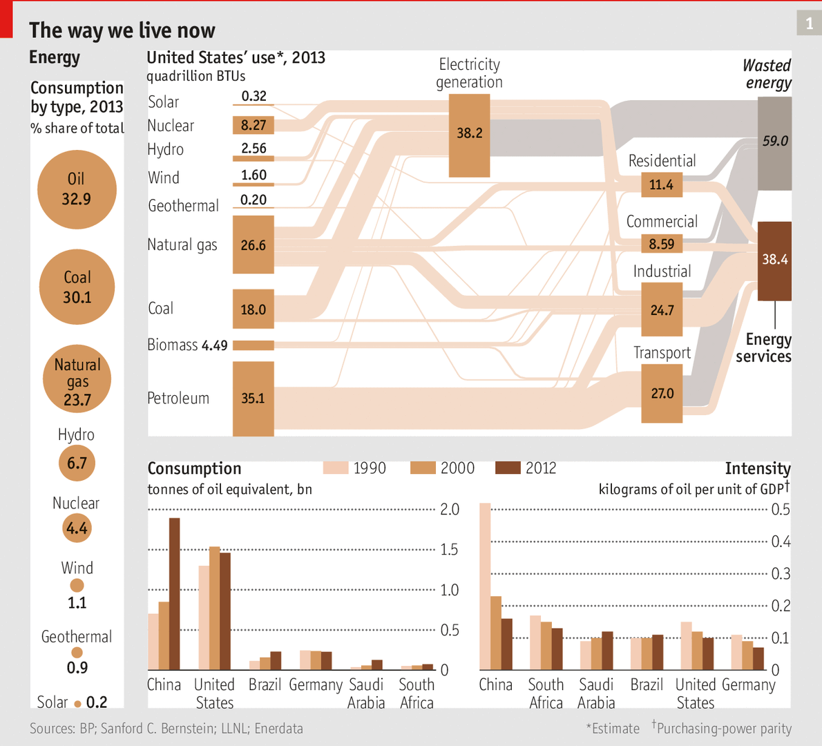 How has technology improvements changed the way we obtain news ?