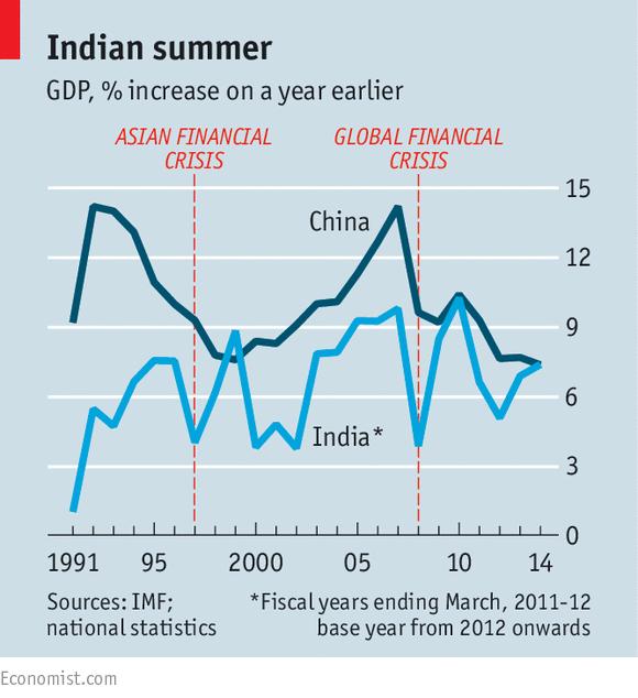 Indian economy vs australian economy?