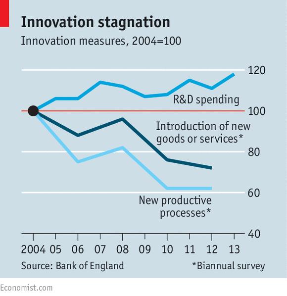 El estancamiento de la innovación (Fuente: http://cdn.static-economist.com/sites/default/files/imagecache/original-size/images/print-edition/20150411_BRC785.png)
