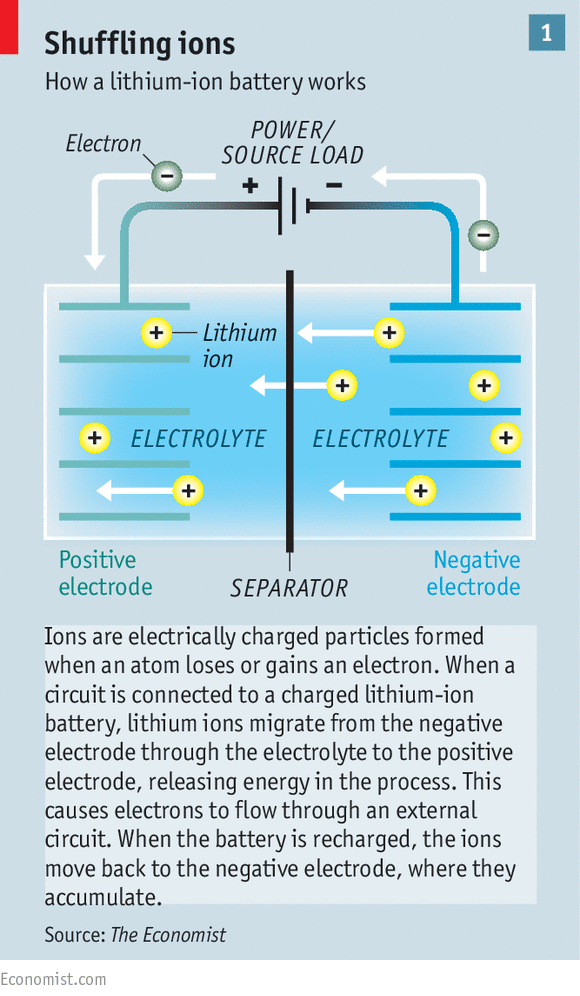 how a lithium battery works The first electric battery was invented in 1800 and most batteries built since have basically worked the same way what makes lithium-ion.