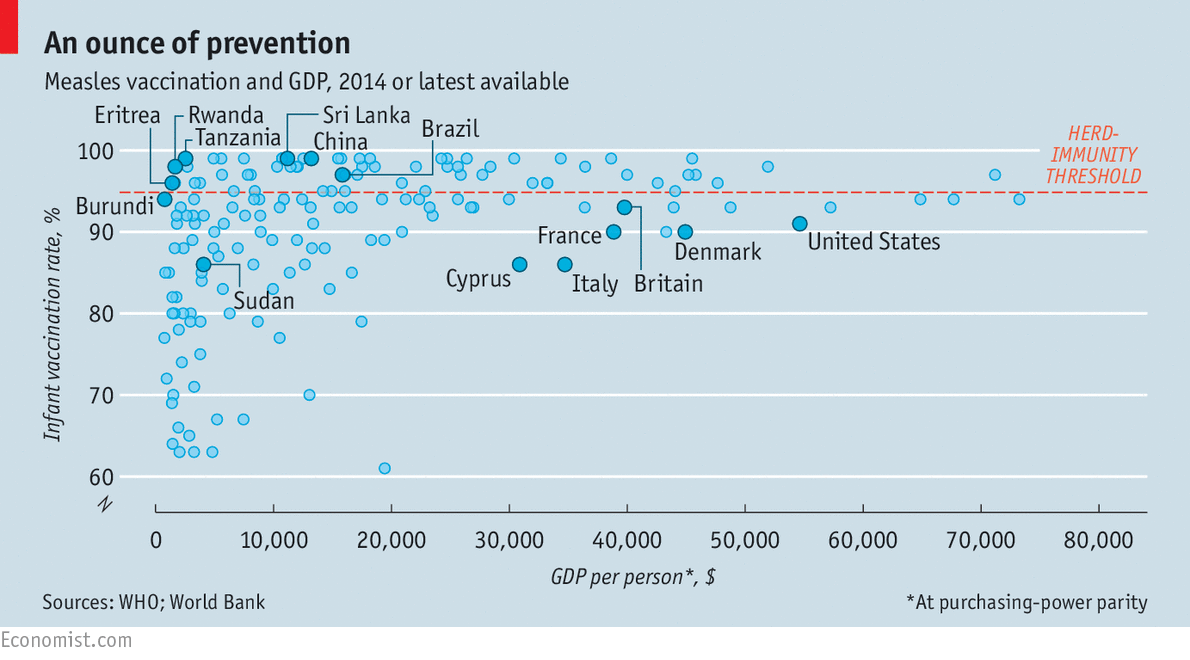 Some Western countries have lower vaccination rates than poor parts of ... Vaccines For Children Chart