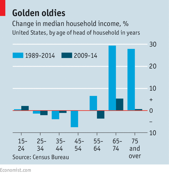 1980s household income in the united Meanwhile, earnings in the united states are also quite variable the cbo's recent figure b illustrates that, during the 1980s, working-age adults with less formal education experienced a large rise in family income volatility, whereas those with more formal education saw a more modest rise since then.