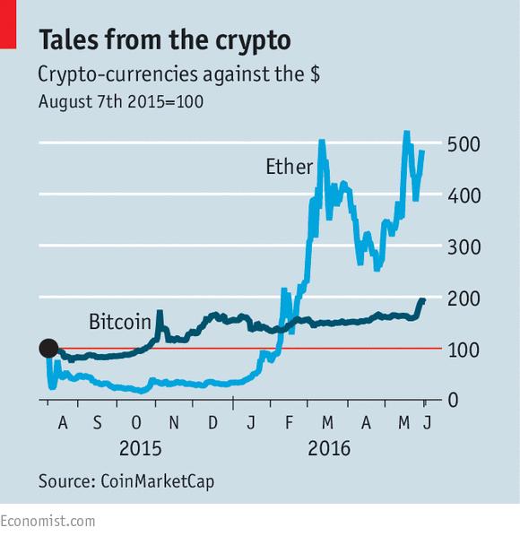 Misleading Etherium Chart