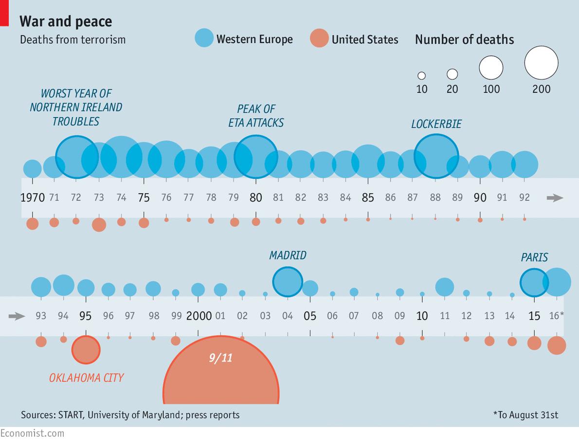 Image result for Terrorism Graphs