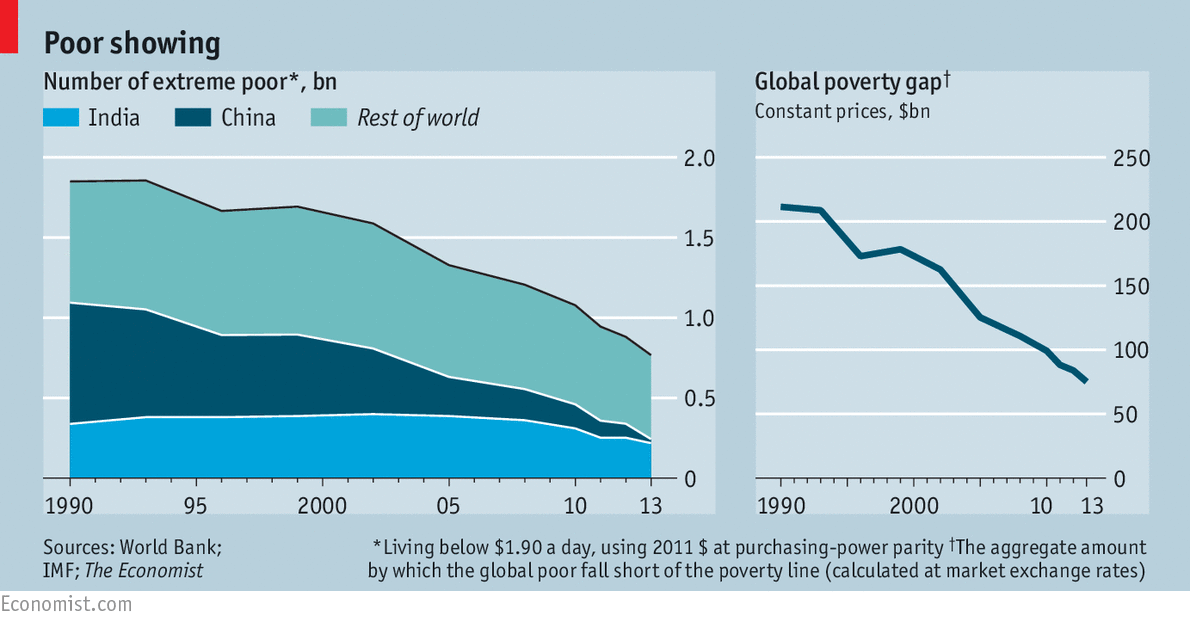 global poverty essay