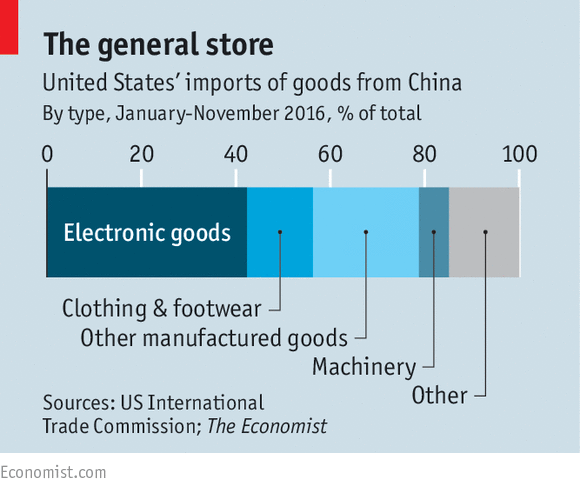 Winners and losers in a China-America trade war