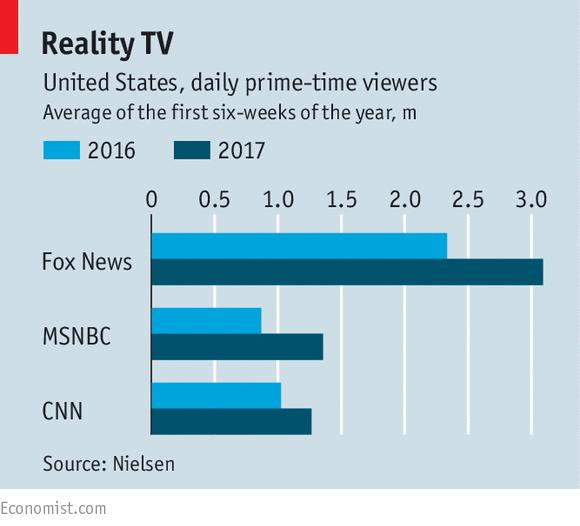 Traditional media firms are enjoying a Trump bump