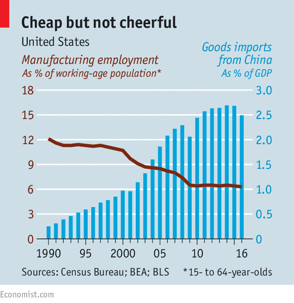Economists argue about the impact of Chinese imports on America