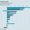 International tourist arrivals