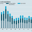Global mergers and acquistions