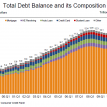 Deleveraging continues