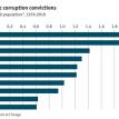 American corruption