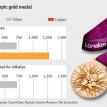 Gold standards