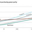 Asian economic rankings