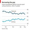 Hollande still odds-on