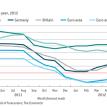A bleak outlook for Europe