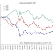 Exchange rates, headaches