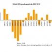 Britain shrinks again