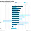 Inflation, wages and economic growth