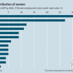 Economic contribution of women
