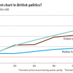 The most important chart in British politics?