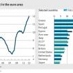 Euro-area unemployment