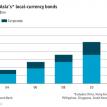 Think globally, borrow locally