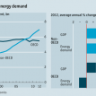 World primary-energy demand