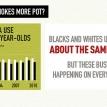 Leveraging racism